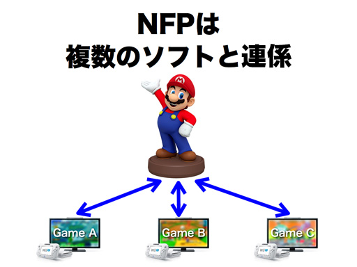 NintendoNFP